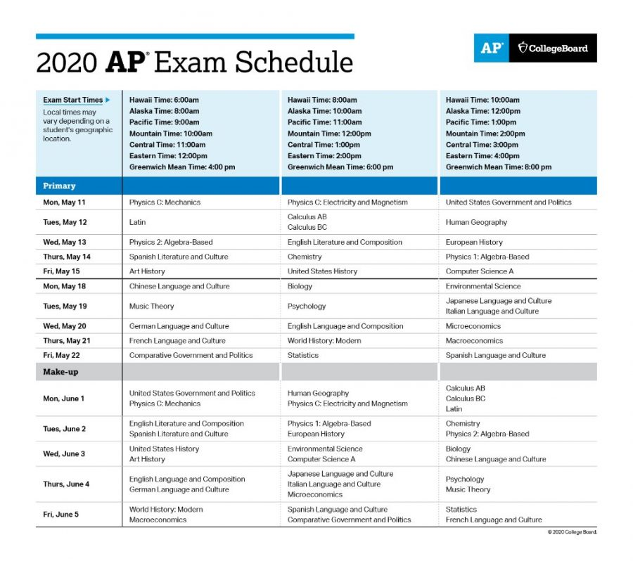 College Board Finalizes Updated AP Exams